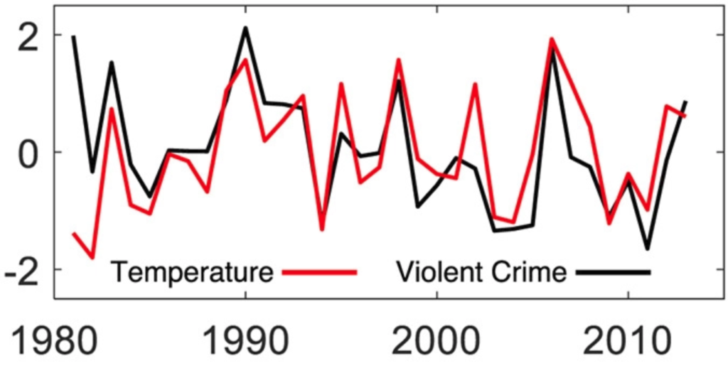 a graph where temperature and violent crime almost line up