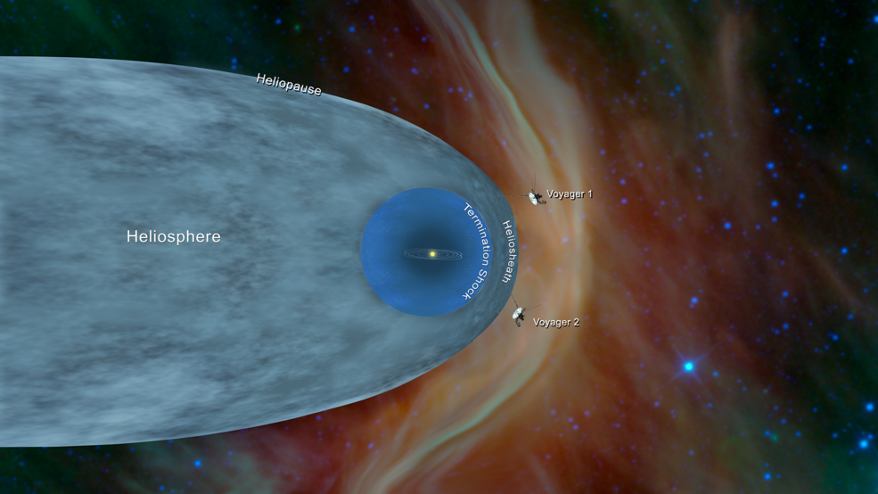 The Voyager spacecraft fly in front of the heliosphere