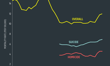 We're creeping back up to mid '90s-level gun death rates