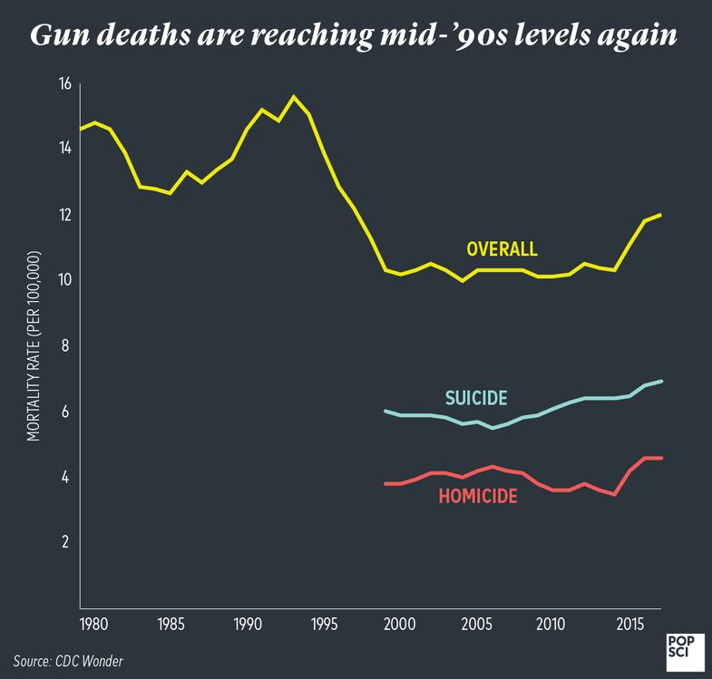 gun mortality by year