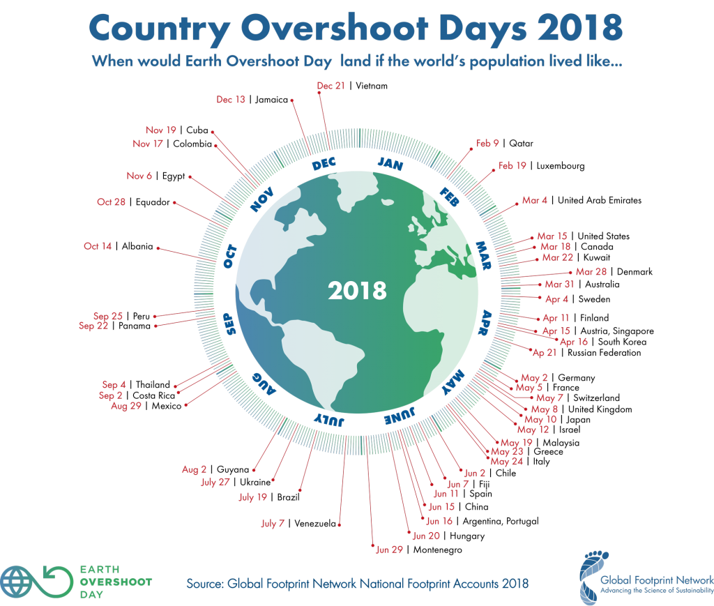 overshoot day planet infographic
