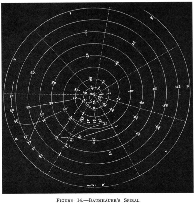 Heinrich Baumhauer's spiral