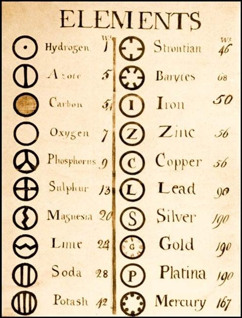 John Dalton's element list