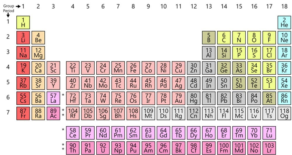 current periodic table of elements