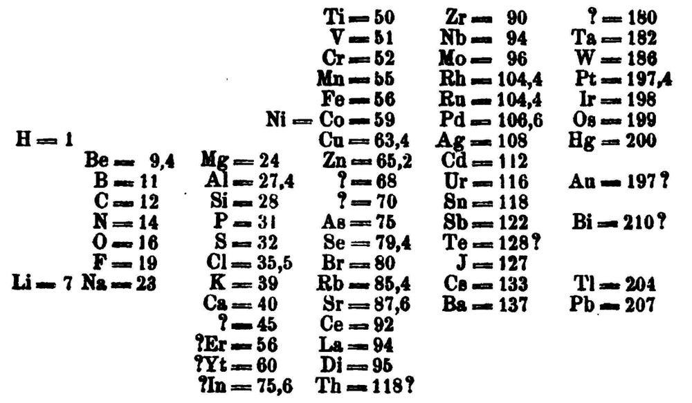 Dimitry Mendeleev's table