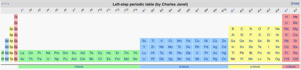 Charles Janet's left-step table