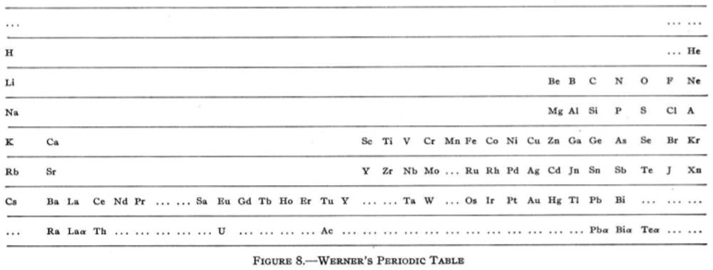 Heinrich Werner's modern incarnation of periodic table