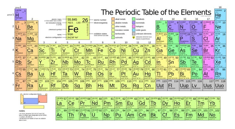 This periodic table of elements is now outdated.