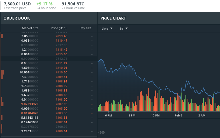 Bitcoin is bonkers right now. Here's why you shouldn't count it out.