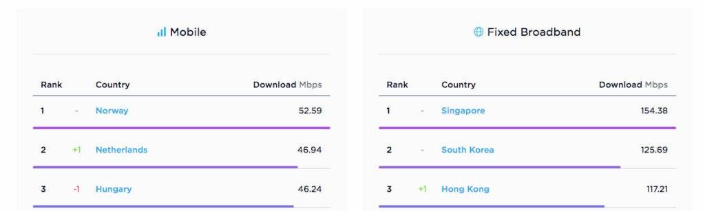 Speedtest internet charts