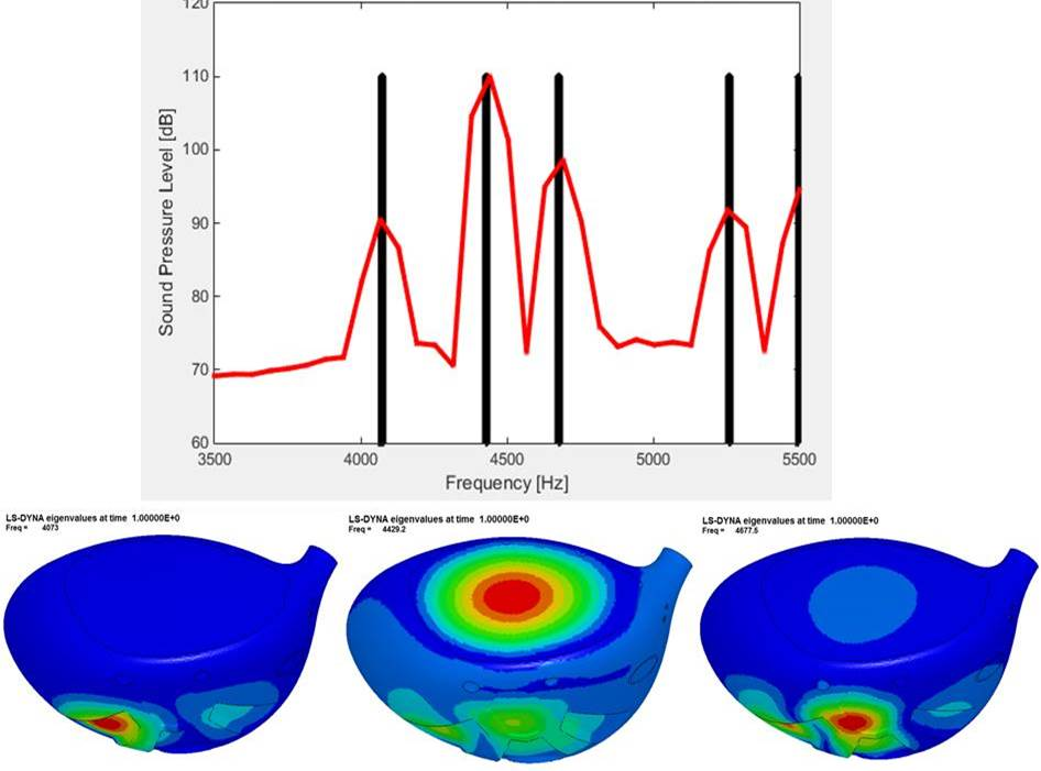 Callaway frequency data