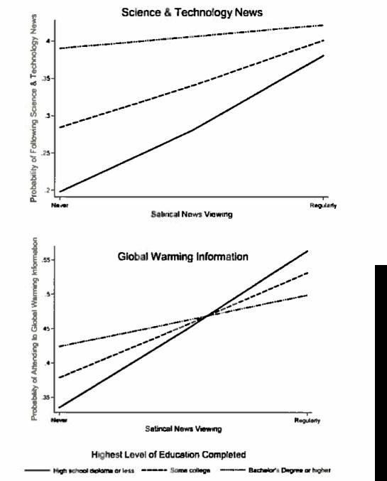 Global warming perceptions