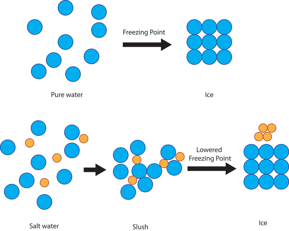 Salt and water molecules