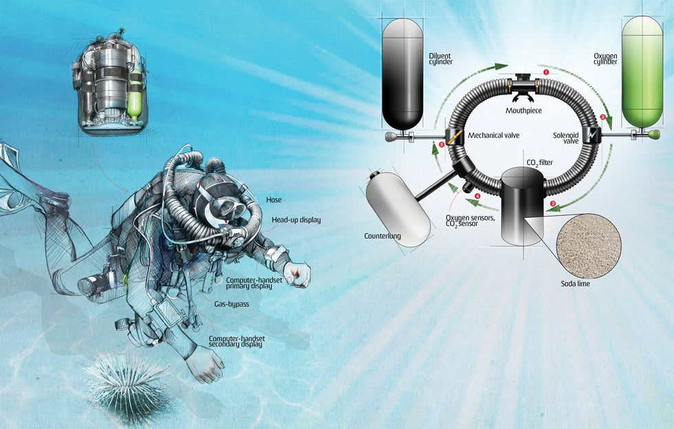 How It Works: Recycled-Air Scuba System