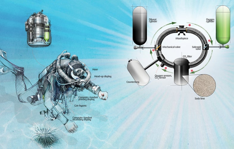 how-it-works illustration of a Recycled-Air Scuba System