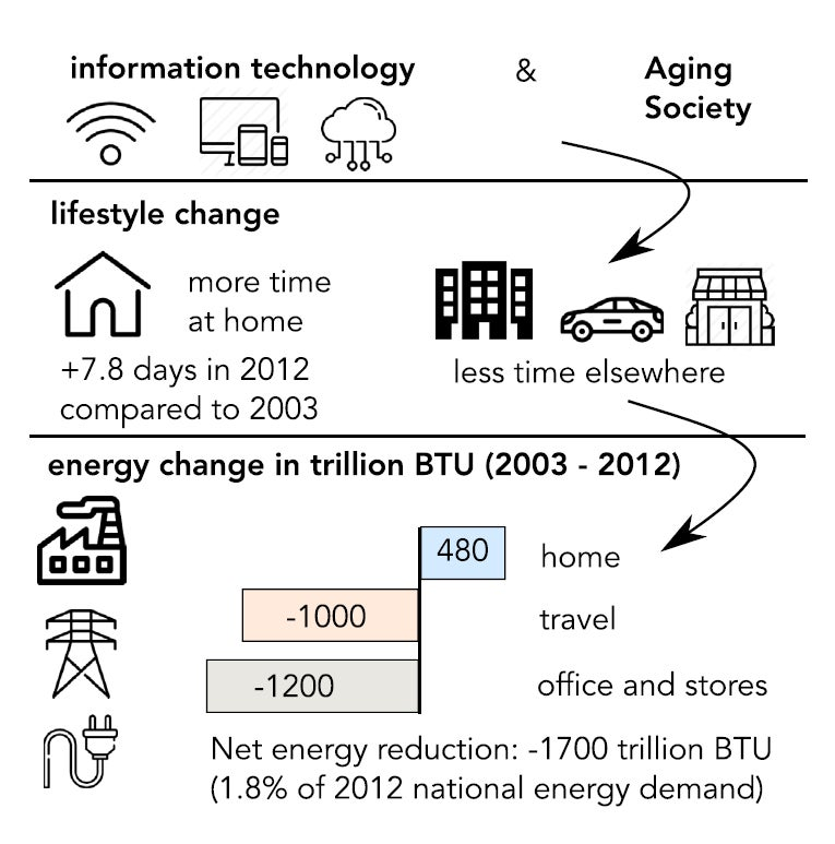 Lifestyle changes and the associated energy effects in the United States between 2003 and 2012.