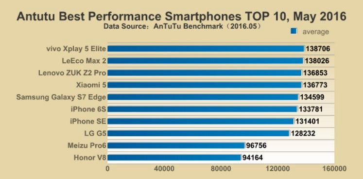 Antutu's benchmarks on for the fastest available smartphones.