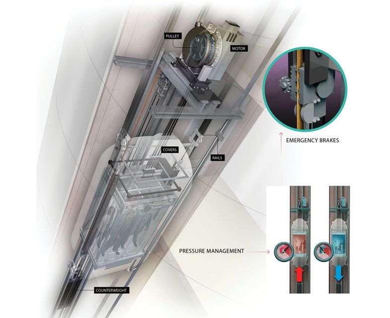how-it-works illustration of the world's fastest elevator