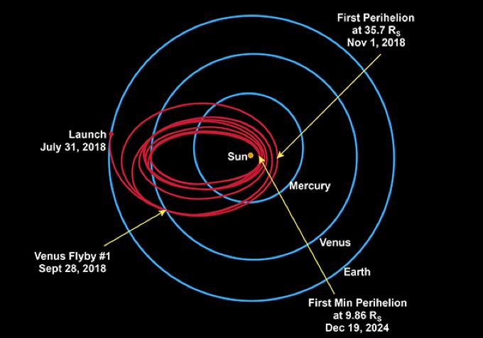 probe trajectory
