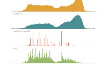 Stephen Wolfram's Daily Routine, According To Decades Of Data