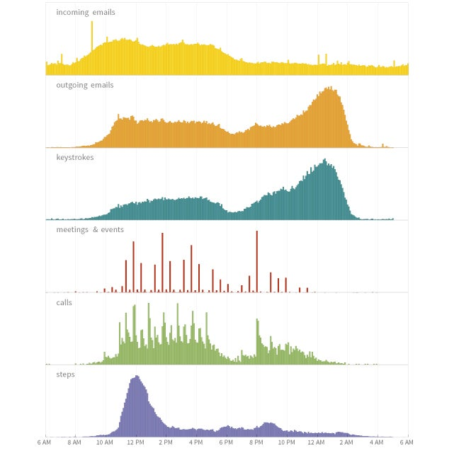 Stephen Wolfram's daily routine according to data from the mid-1980s through 2012