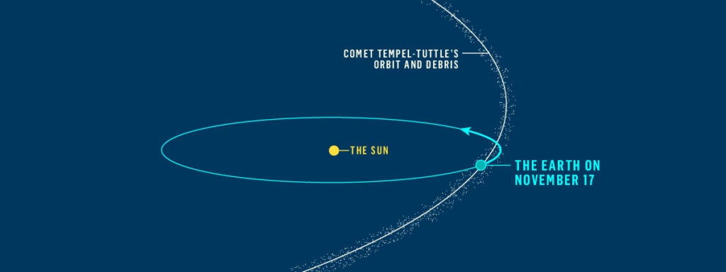 Chart showing the orbits of the Earth and comet Tempel-Tuttle