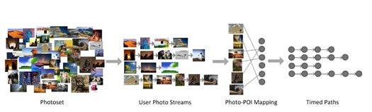 Data-Mine Other People's Flickr Photos to Generate Your Travel Itinerary