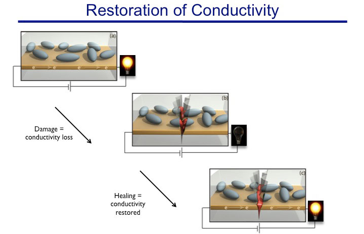Video: Self-Healing Electronics Use Liquid Metal to Fix Broken Circuits