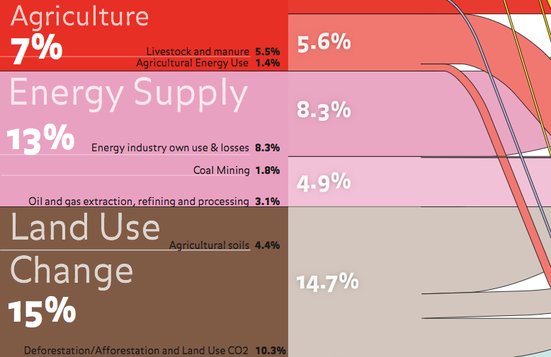 Infographic: This Is What's Causing Climate Change