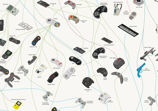 How Game Controllers Evolved [Infographic]