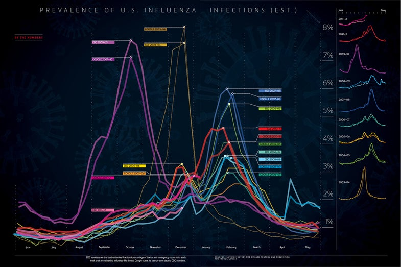 By the Numbers: Flu Season, Visualized