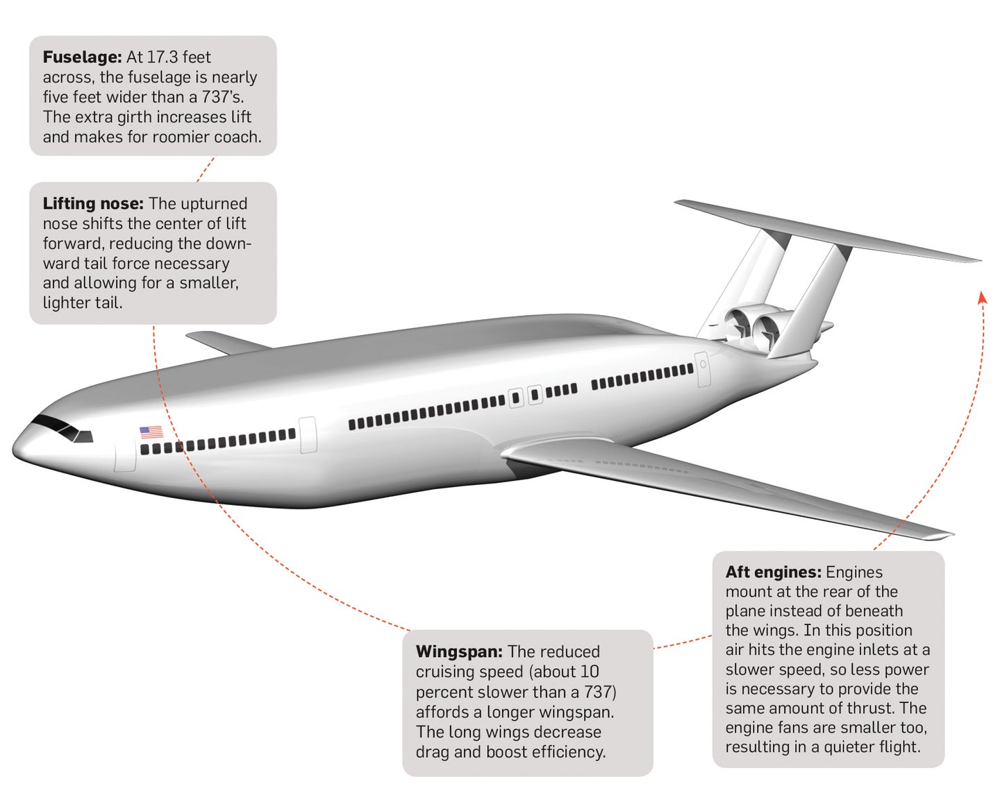 A Jetliner For A Fuel-Starved Future