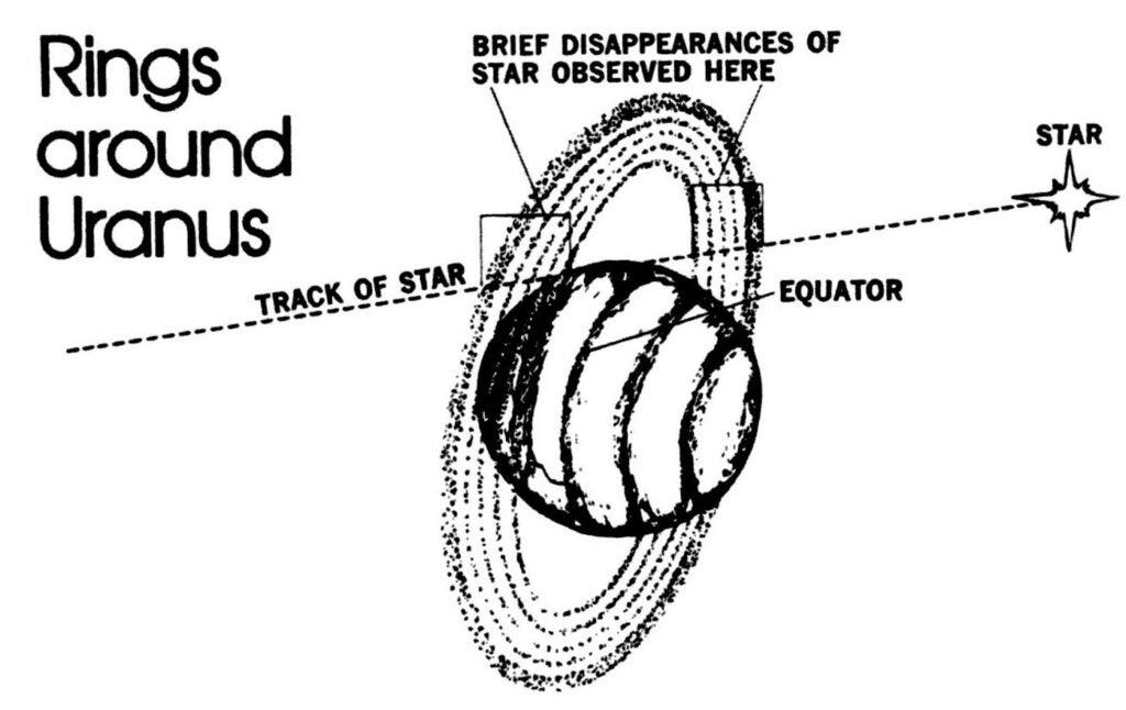 """""""Uranus,"""