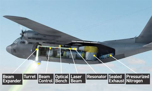 How It Works: The Flying Laser Cannon