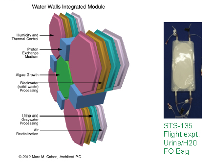 Future Spacecraft Could Protect Crews With Walls Made of Water