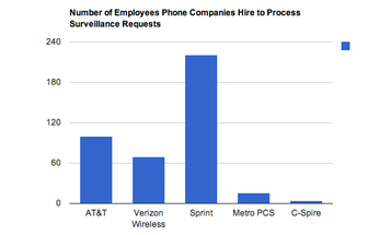 In First U.S. Accounting of Wireless Phone Surveillance, Carriers Reveal 1.3 Million Requests For User Data