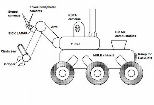 Darpa's Self-Feeding Sentry Robot is Not a Man-Eater, Company Protests