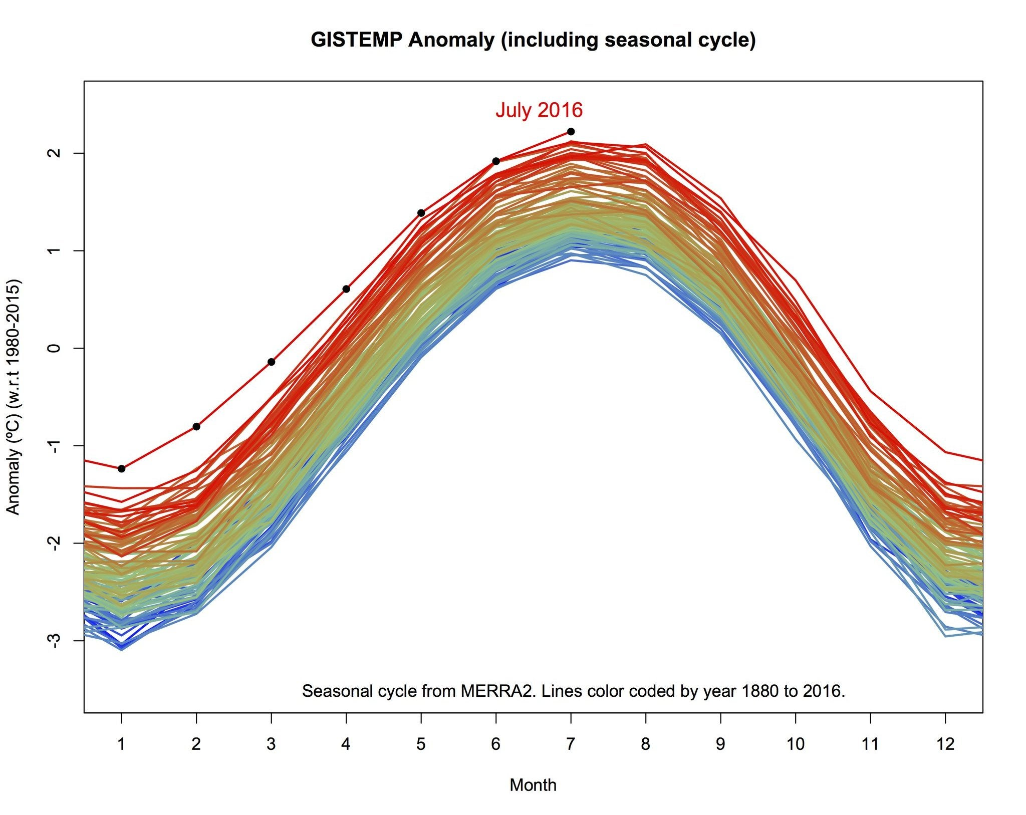Last Month Was The Warmest Month Ever Recorded