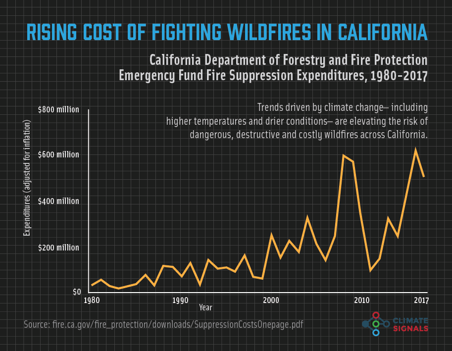 a chart showing the rising cost of wildfires