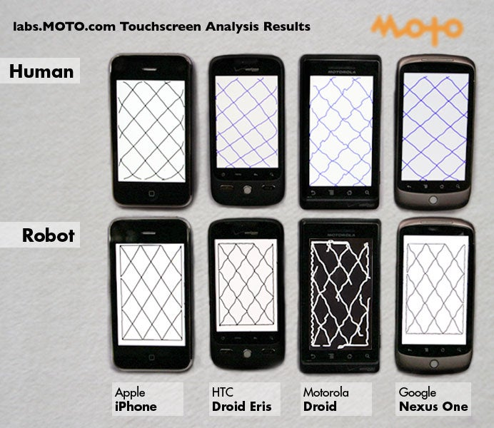 Video: Robot Finger Tests and Ranks Smartphone Touchscreen Performance