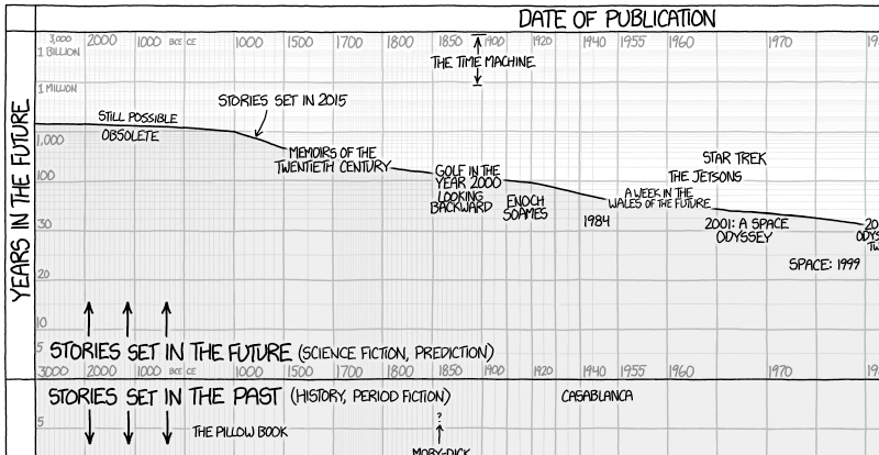 XKCD Graphs The Future Of The Past