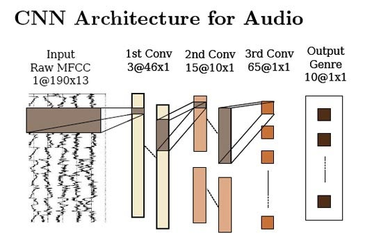 Neural Networks Designed to 'See' are Quite Good at 'Hearing' As Well