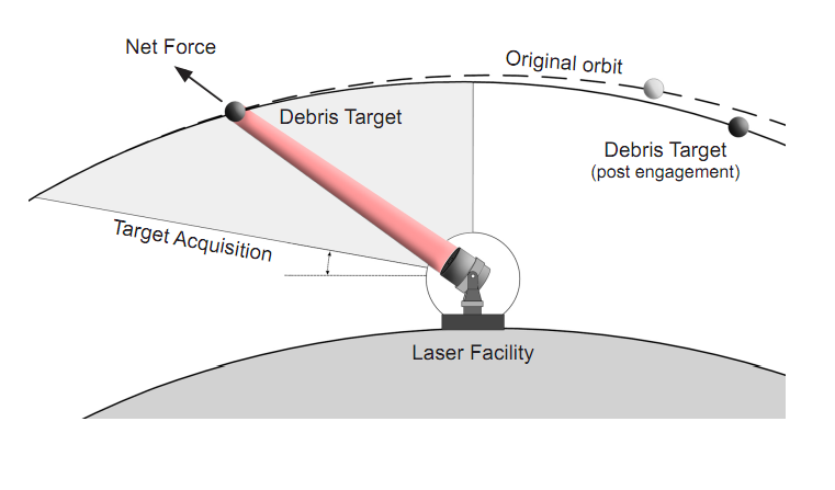 Polar-Mounted Laser Could Zap Space Junk, Protecting Satellites and the Space Station