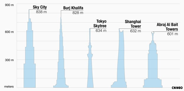 Chinese Construction Company to Build World's New Tallest Building In a Three-Month Timeframe