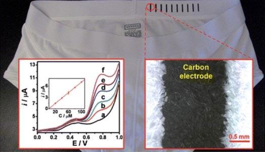 Bio-Sensing Underwear Keeps Tabs on Your Body's Chemistry