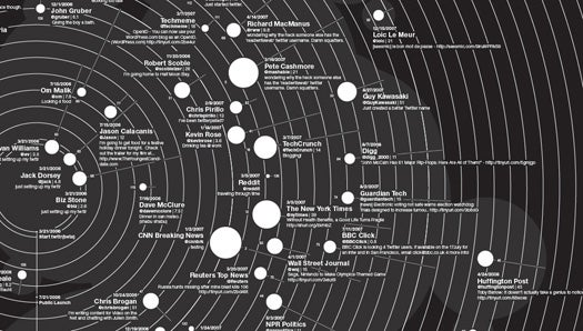 Information Architects Map the Most Influential People on Twitter