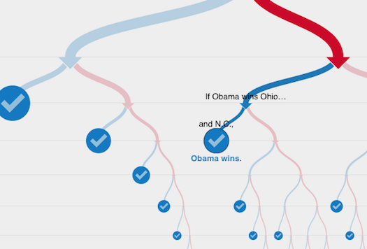 Daily Infographic: How Many Paths Are There To The White House?