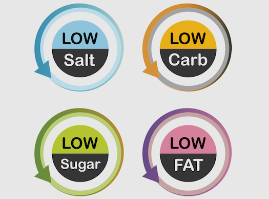 Low-Fat, Non-Fat, Gluten-Free: How The Government Influences Health Claims On Packaged Food