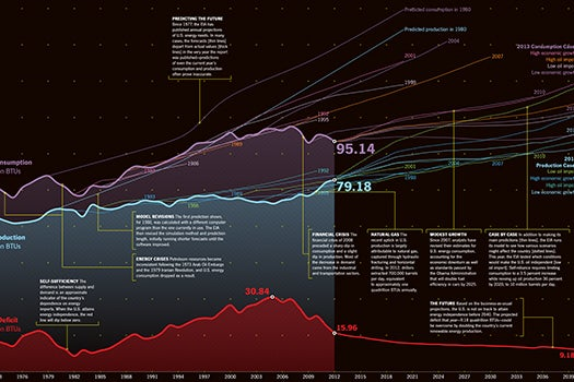 The Energy Fix: When Will The U.S. Reach Energy Independence? [Infographic]