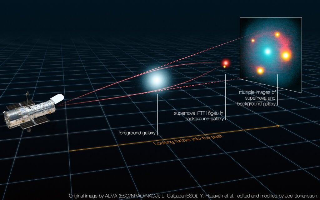 gravitational lensing of a supernova